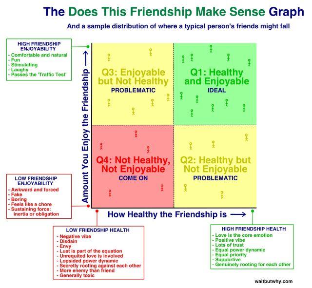 Graph by Waitbutwhy.com